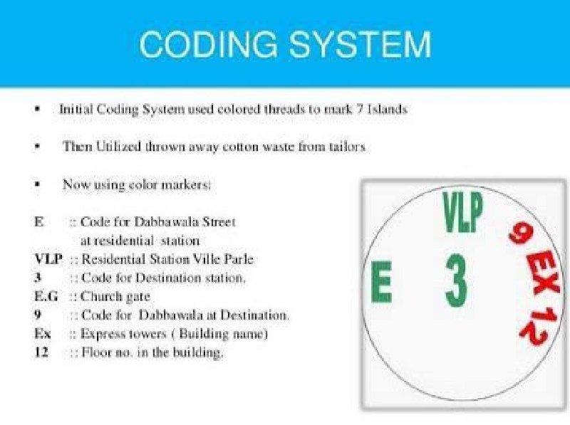 Codes Mumbai Dabbawalas