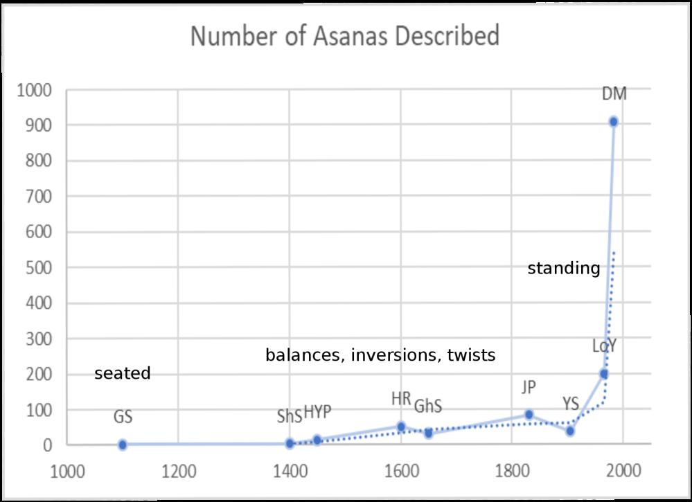 Trend of asanas