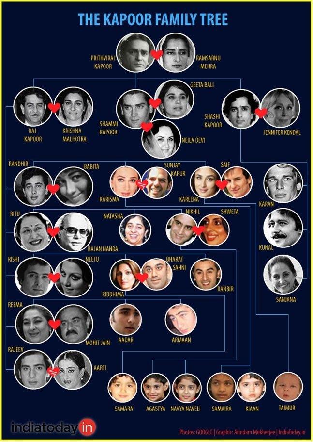 Kapoor family tree of Bollywood
