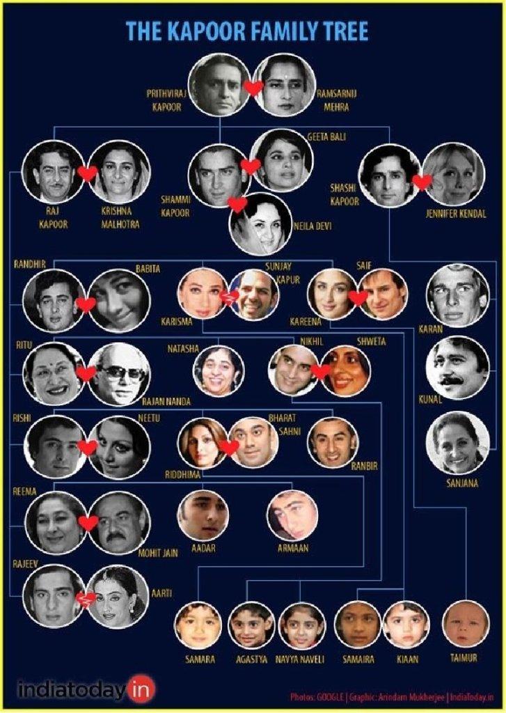 Kapoors of Bollywood Family tree